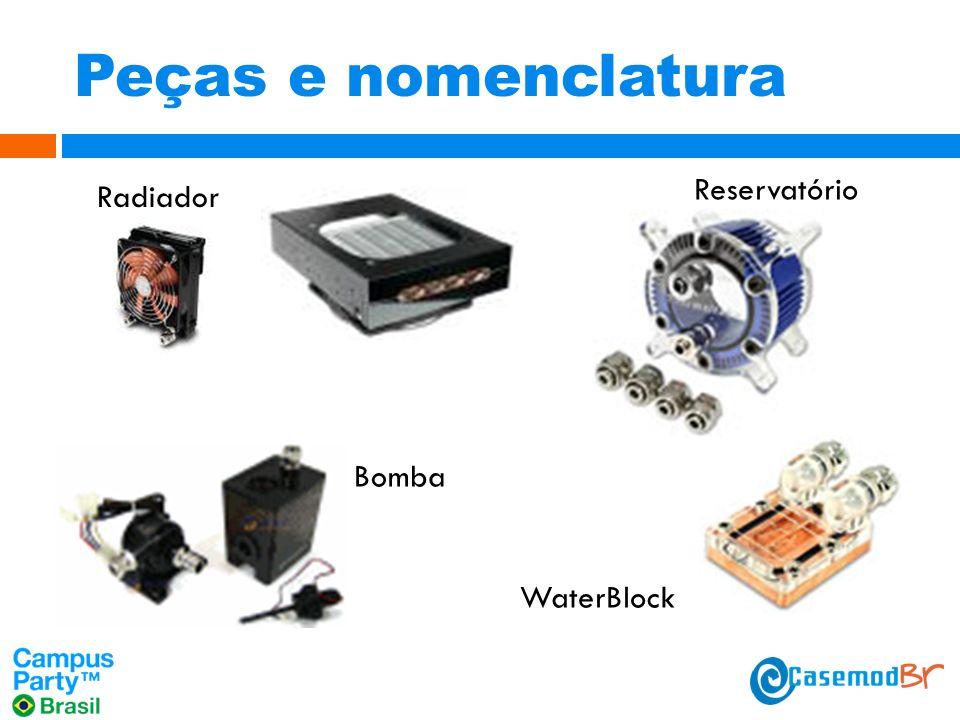 Peças e nomenclatura Reservatório Radiador Bomba WaterBlock