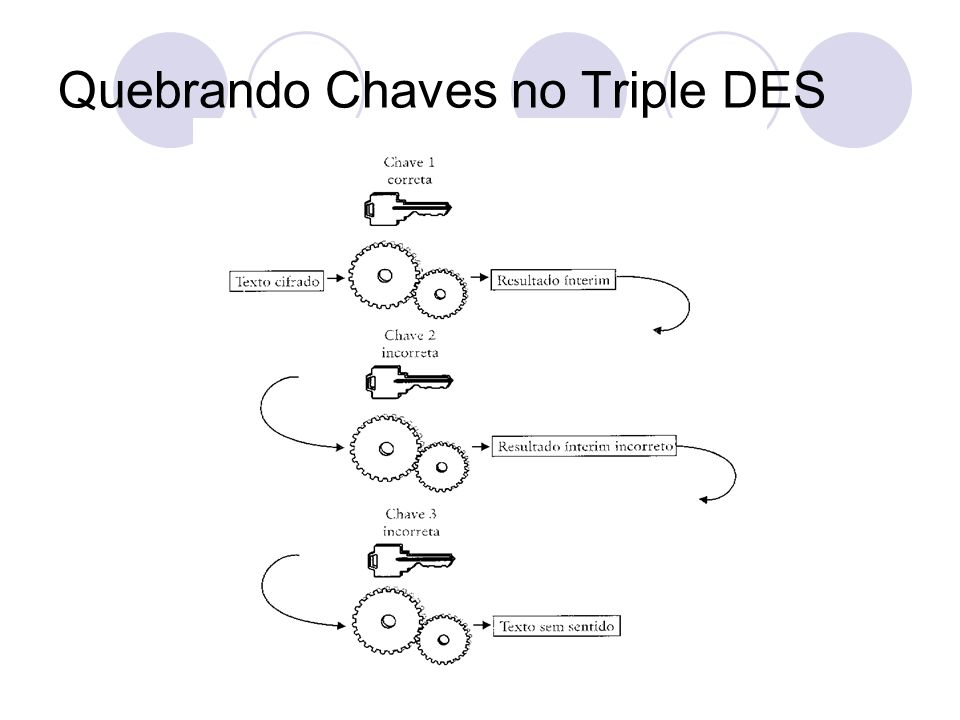 Quebrando Chaves no Triple DES