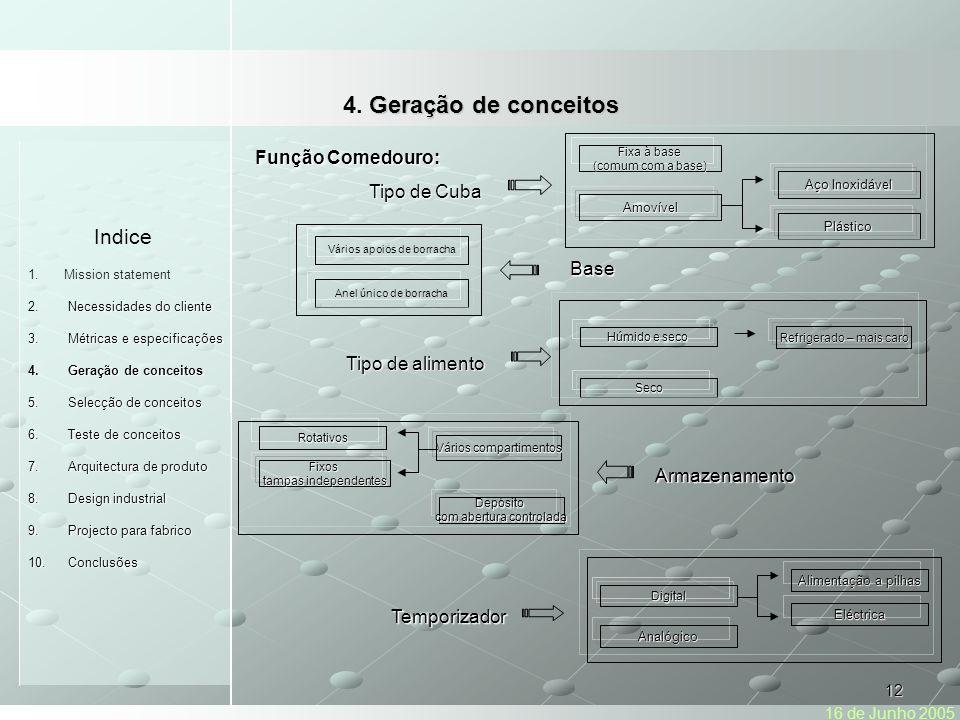 4. Geração de conceitos Indice Função Comedouro: Tipo de Cuba Base