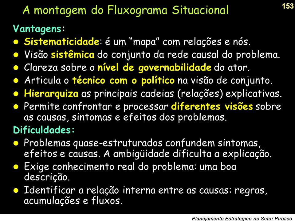 A montagem do Fluxograma Situacional