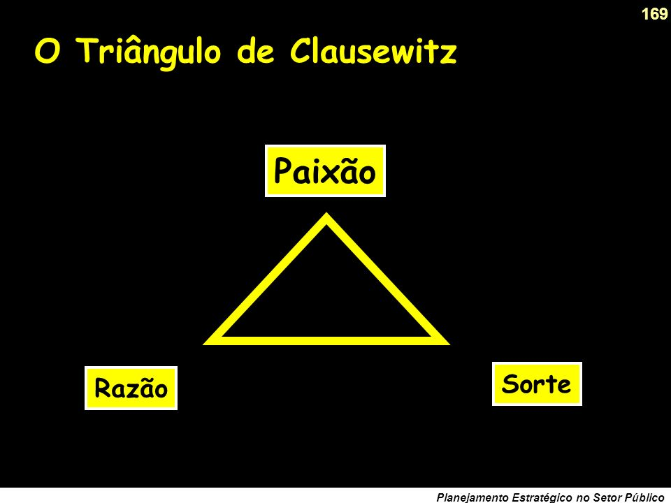 O Triângulo de Clausewitz