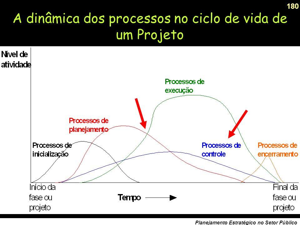 A dinâmica dos processos no ciclo de vida de um Projeto