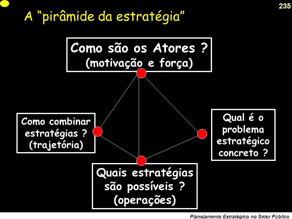 A pirâmide da estratégia