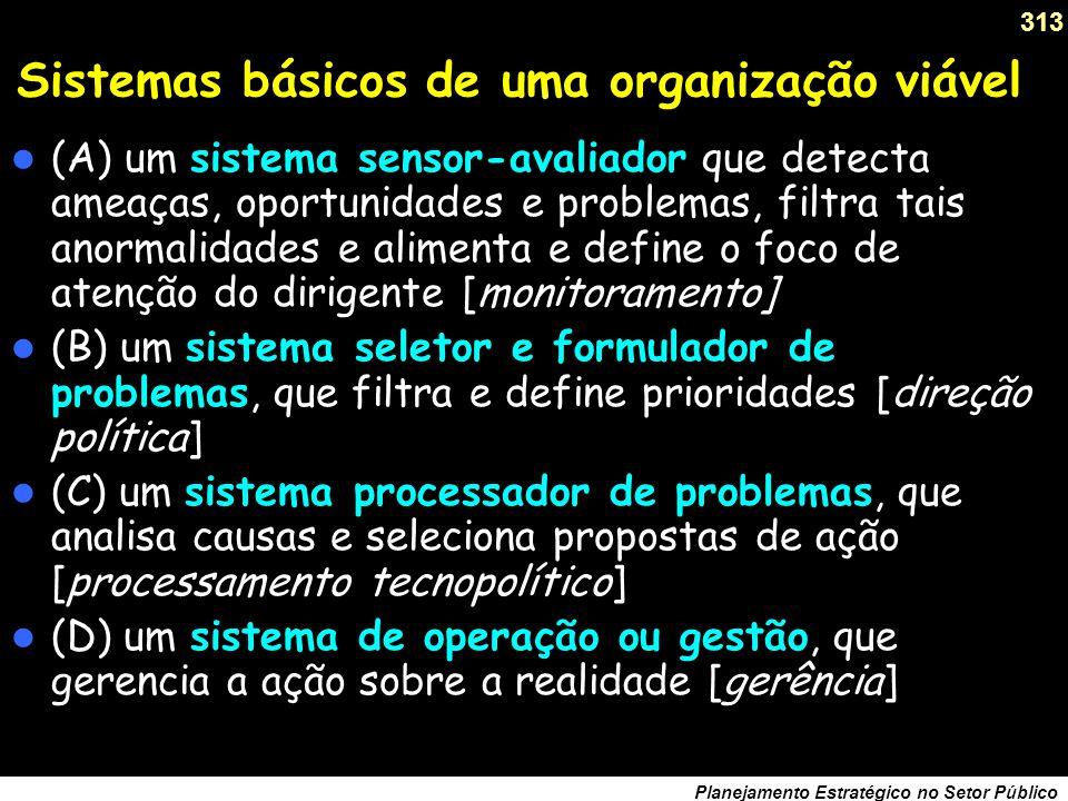 Sistemas básicos de uma organização viável