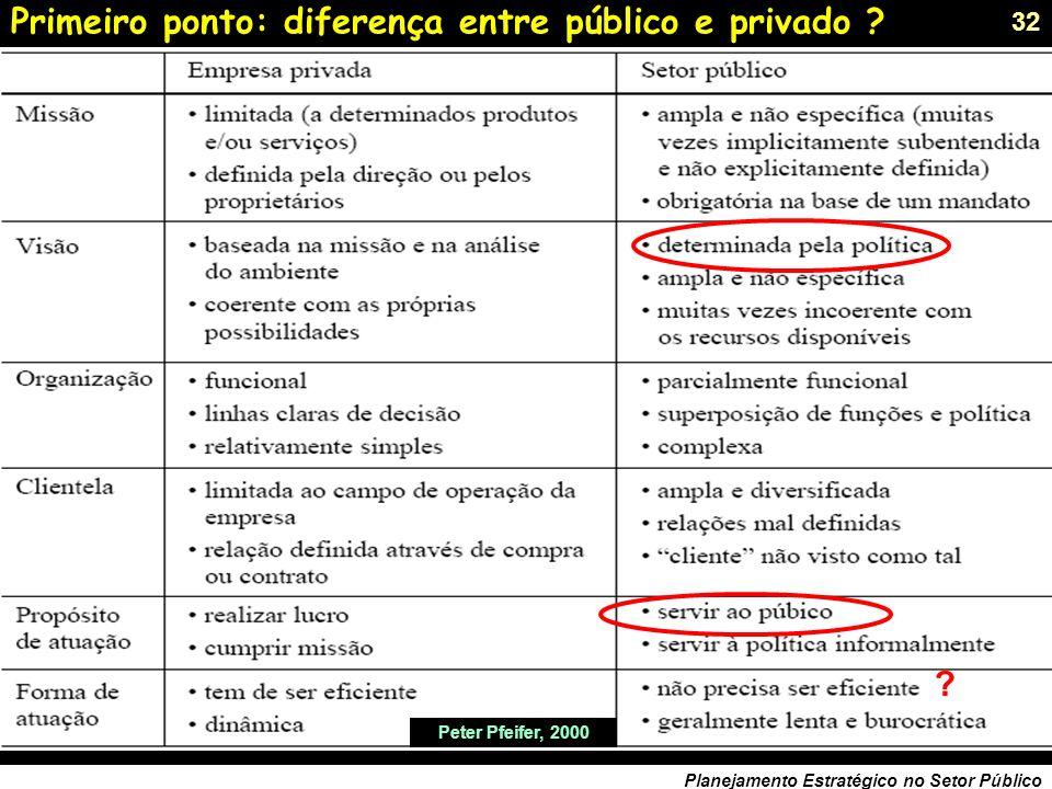 Primeiro ponto: diferença entre público e privado