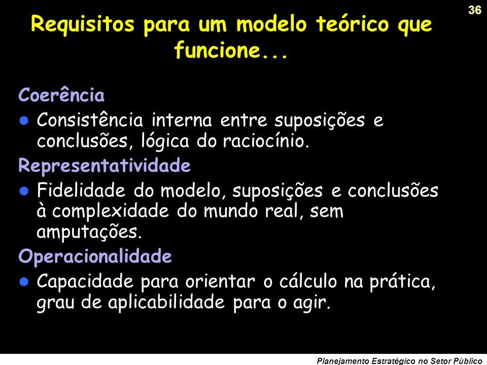 Requisitos para um modelo teórico que funcione...