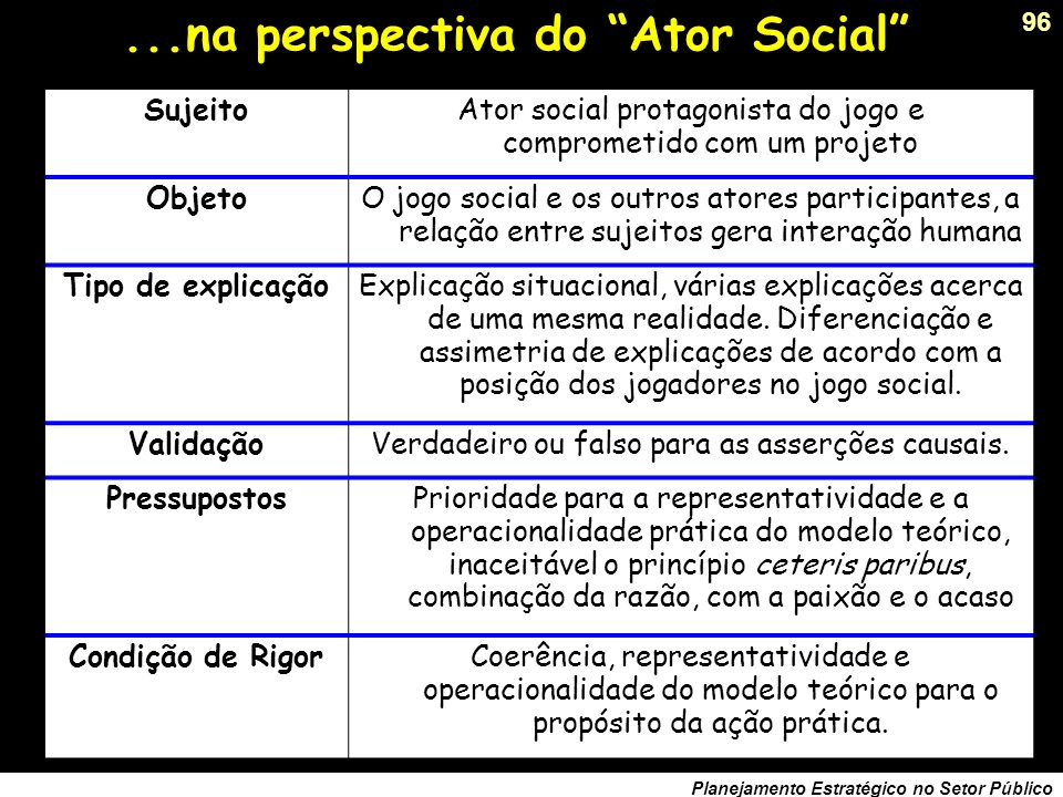 ...na perspectiva do Ator Social