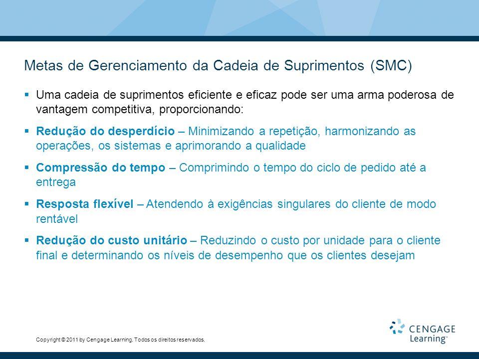 Metas de Gerenciamento da Cadeia de Suprimentos (SMC)