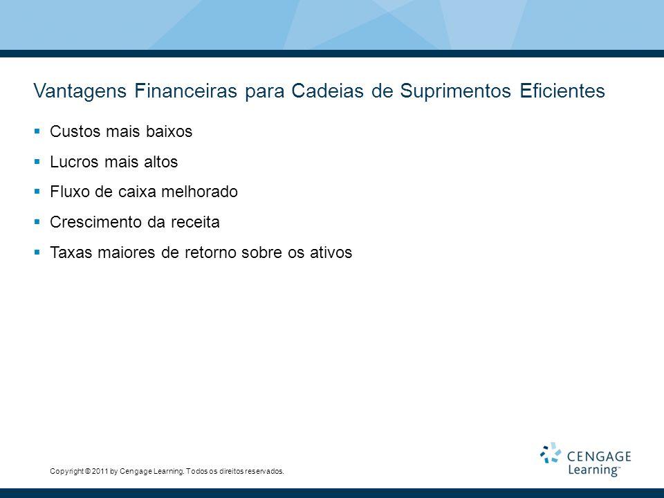 Vantagens Financeiras para Cadeias de Suprimentos Eficientes