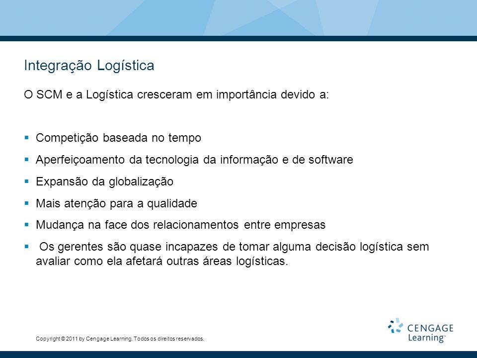 Integração Logística O SCM e a Logística cresceram em importância devido a: Competição baseada no tempo.