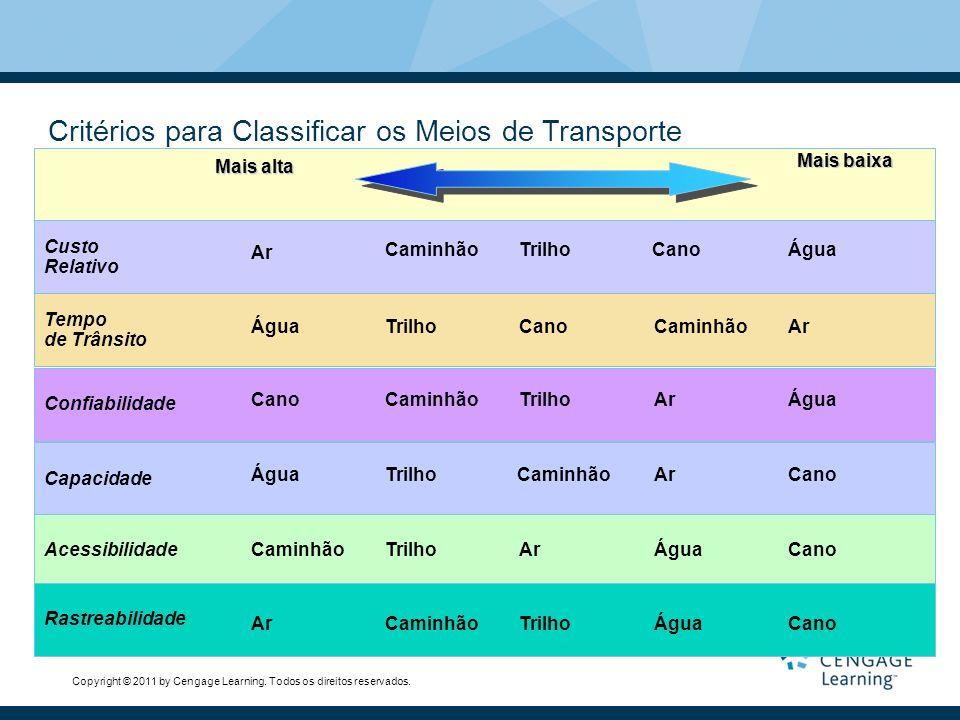 Critérios para Classificar os Meios de Transporte
