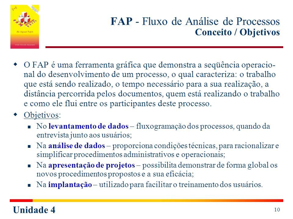 FAP - Fluxo de Análise de Processos Conceito / Objetivos