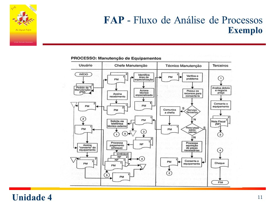 FAP - Fluxo de Análise de Processos Exemplo