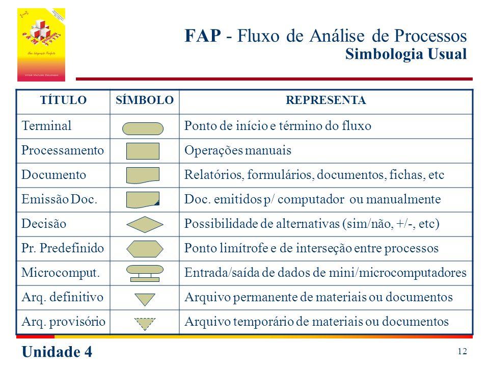FAP - Fluxo de Análise de Processos Simbologia Usual