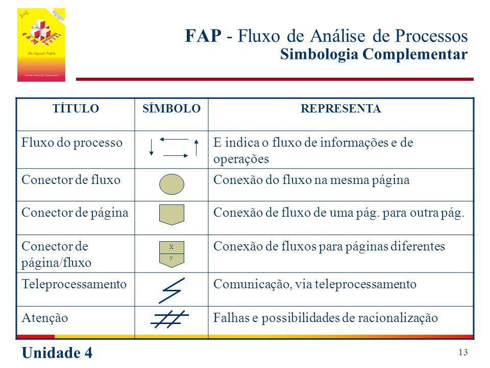 FAP - Fluxo de Análise de Processos Simbologia Complementar