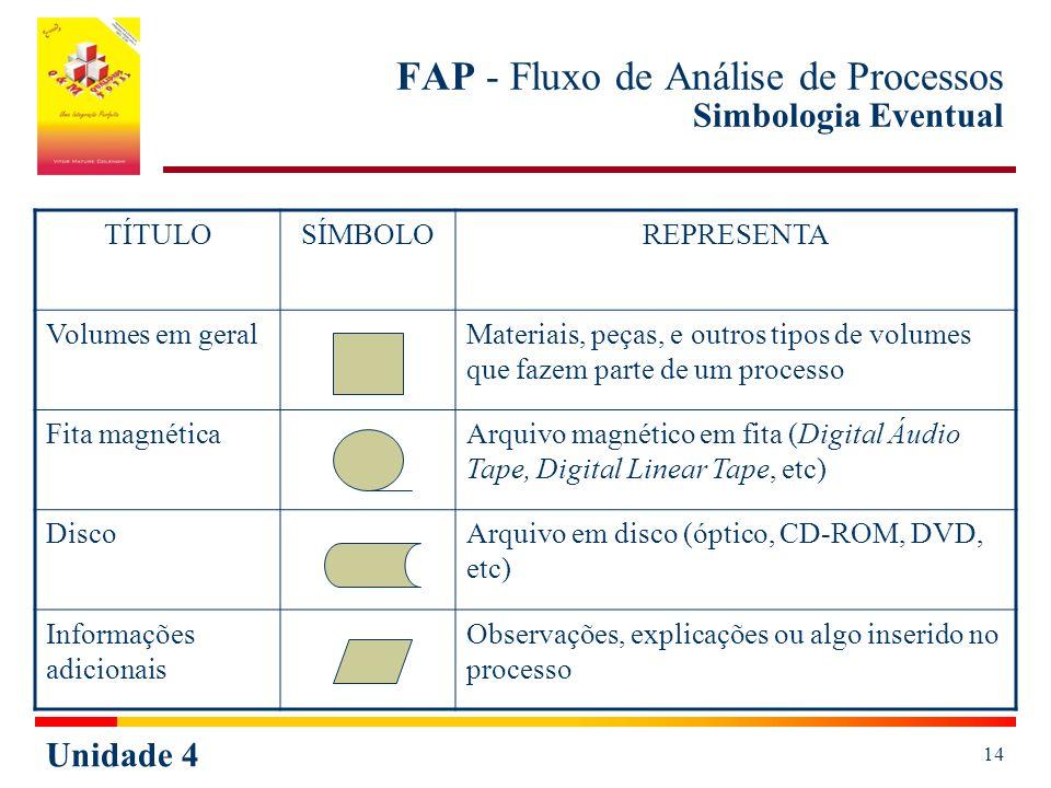 FAP - Fluxo de Análise de Processos Simbologia Eventual