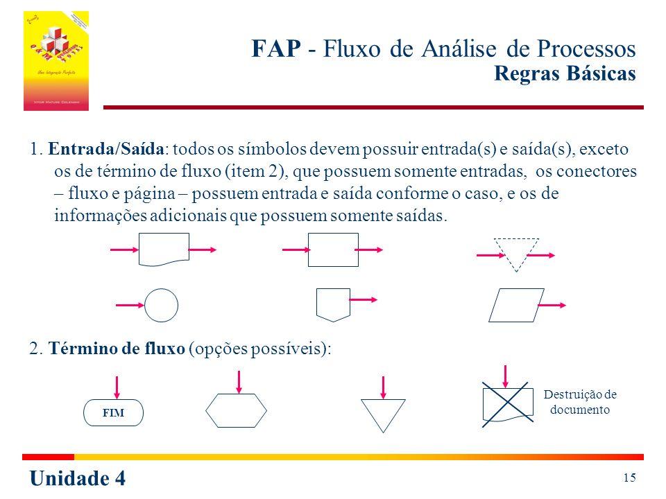 FAP - Fluxo de Análise de Processos Regras Básicas