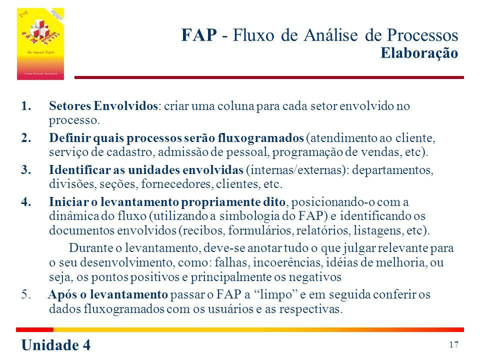 FAP - Fluxo de Análise de Processos Elaboração