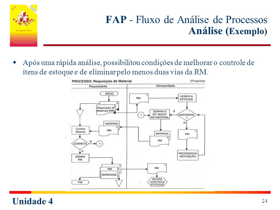 FAP - Fluxo de Análise de Processos Análise (Exemplo)