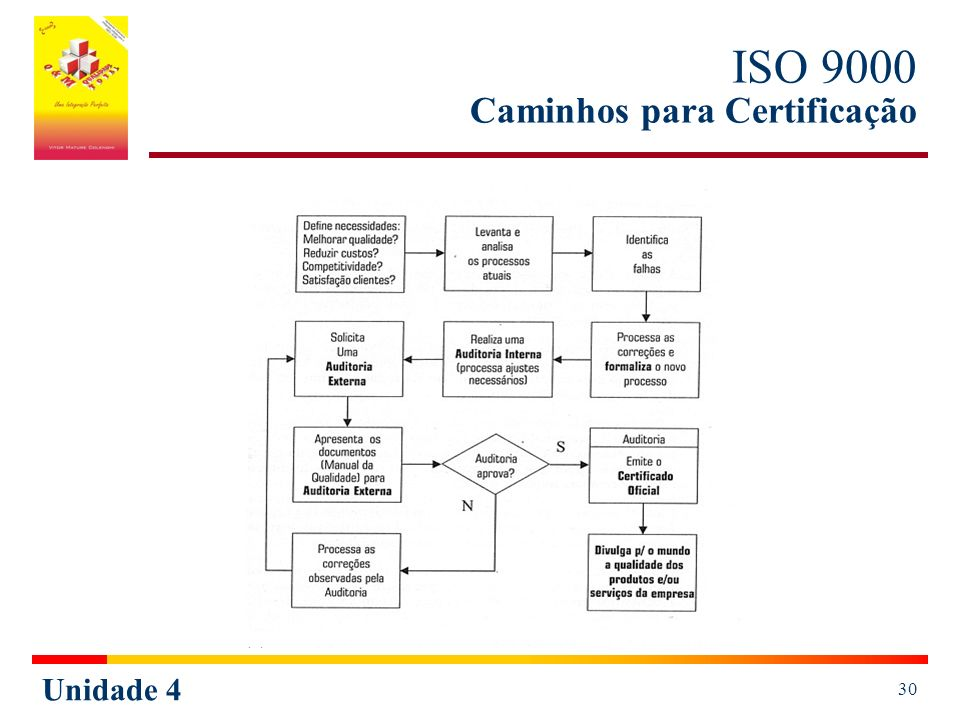 ISO 9000 Caminhos para Certificação