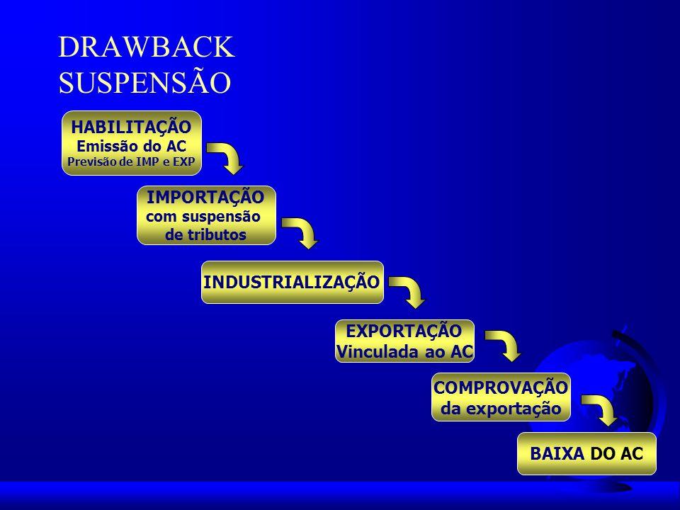 DRAWBACK SUSPENSÃO HABILITAÇÃO IMPORTAÇÃO INDUSTRIALIZAÇÃO EXPORTAÇÃO