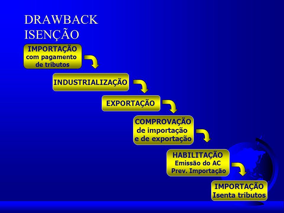 DRAWBACK ISENÇÃO IMPORTAÇÃO INDUSTRIALIZAÇÃO EXPORTAÇÃO COMPROVAÇÃO