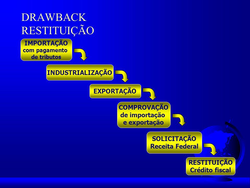 DRAWBACK RESTITUIÇÃO IMPORTAÇÃO INDUSTRIALIZAÇÃO EXPORTAÇÃO