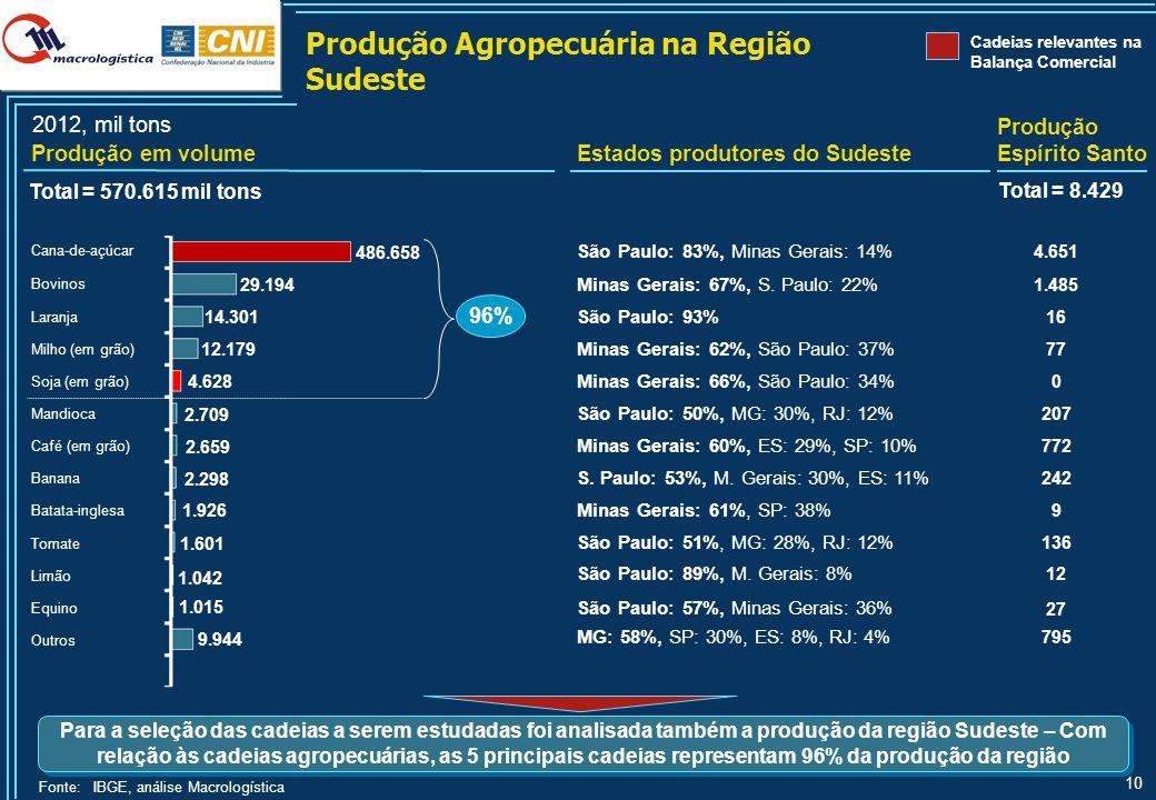 Produção Extrativista Mineral e Vegetal na Região Sudeste