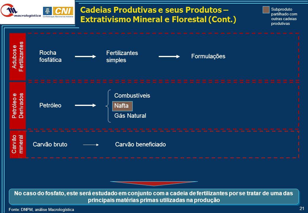 Produção Industrial na Região Sudeste