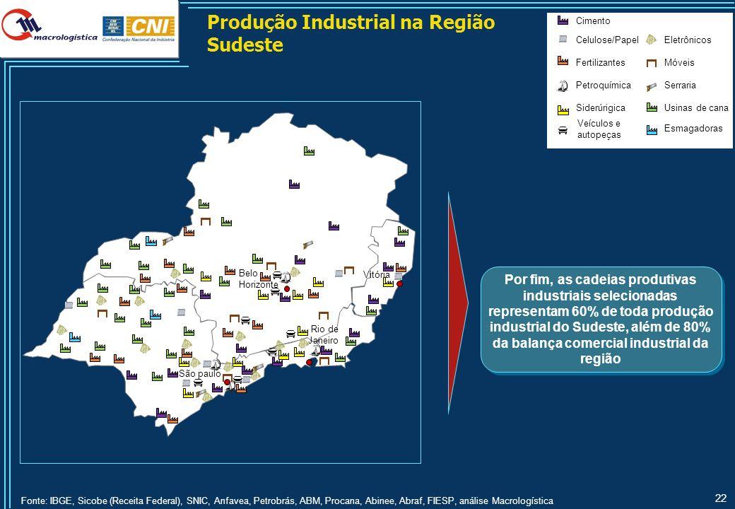 Produção Industrial na Região Sudeste – Produtos selecionados no Espírito Santo