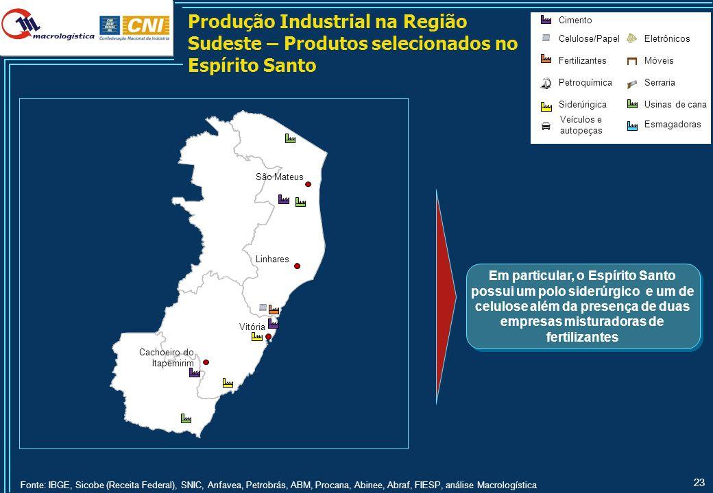 Cadeias Produtivas e seus Produtos – Industrial