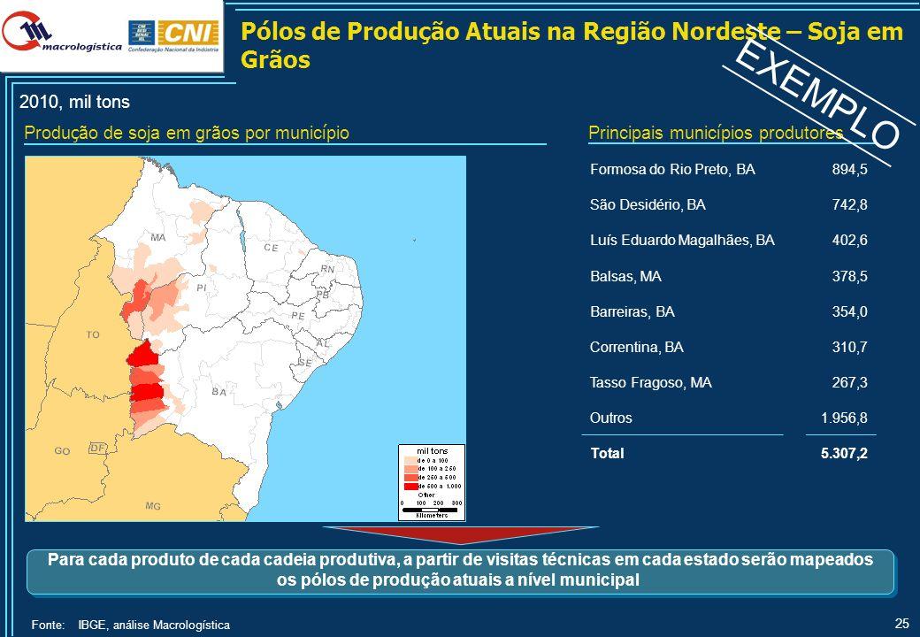 EXEMPLO Exportações Brasileiras – Soja em Grãos 9,6% 11,8% 2010