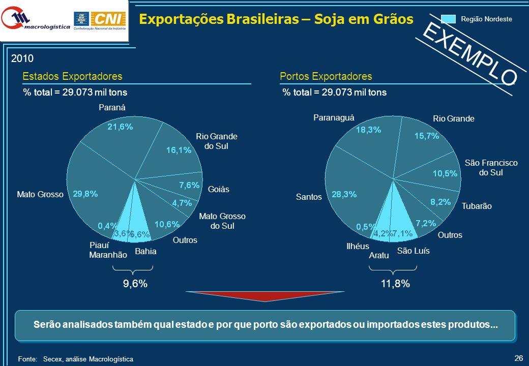 Principais Fluxos de Exportações da Região Nordeste – Soja em Grãos