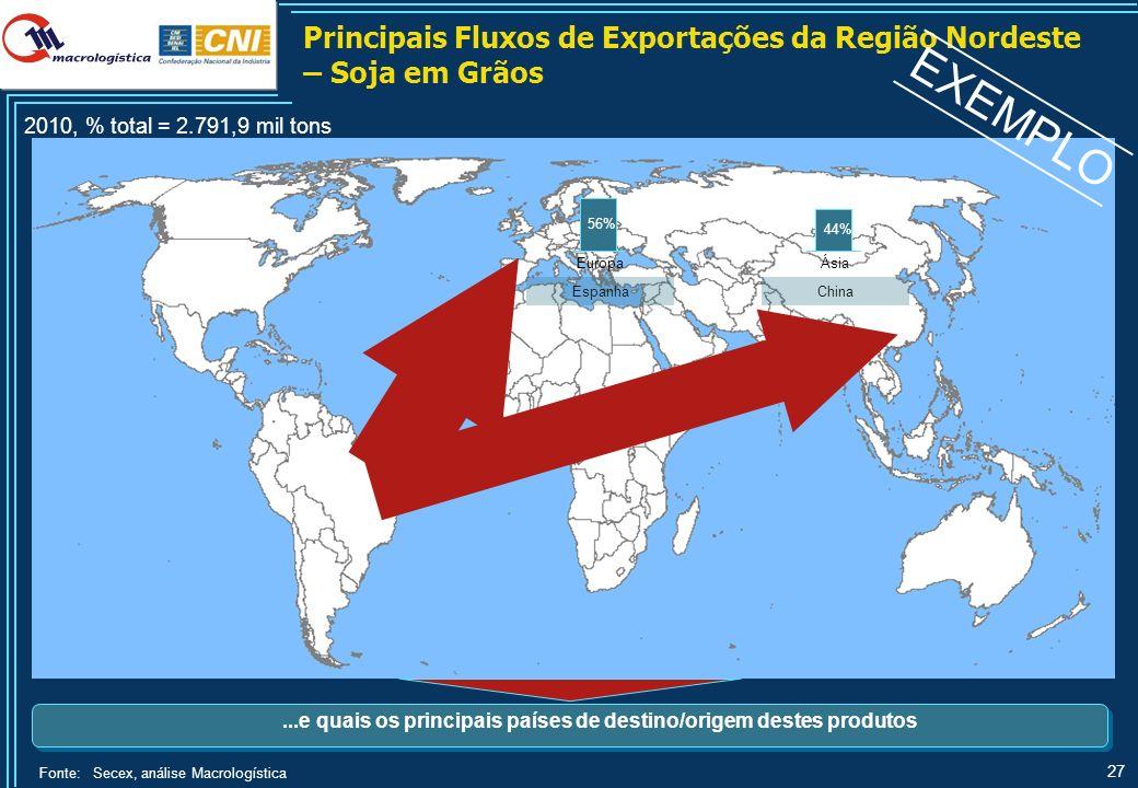 EXEMPLO Consumo Interno no Brasil – Soja em Grãos
