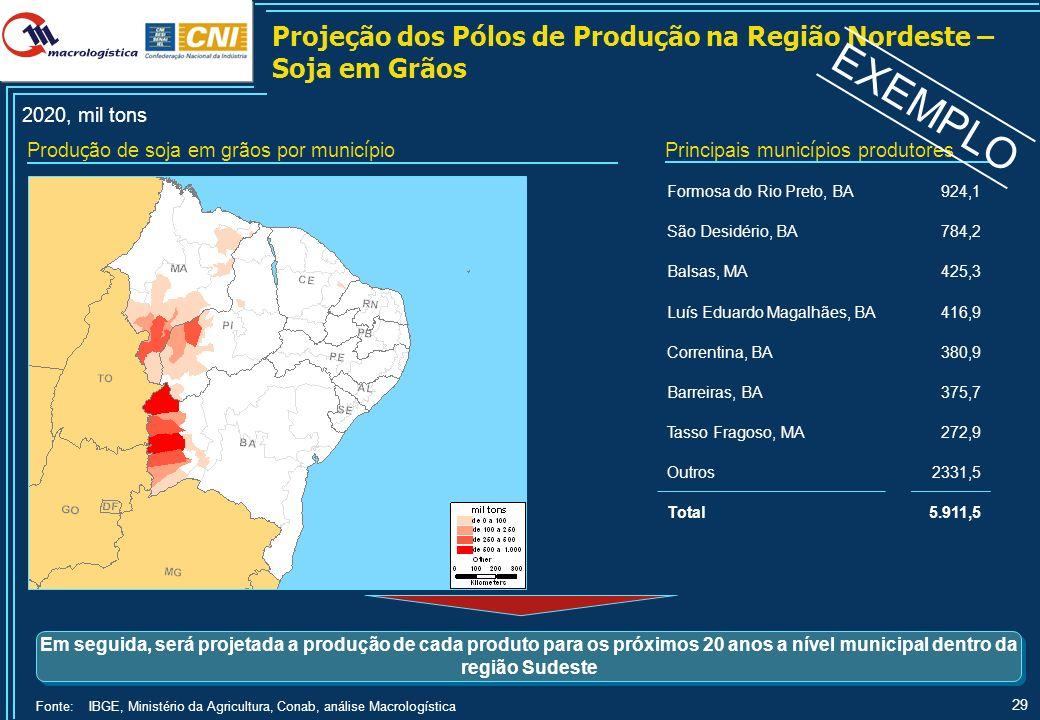 EXEMPLO Projeção da Produção na Região Nordeste – Soja em Grãos