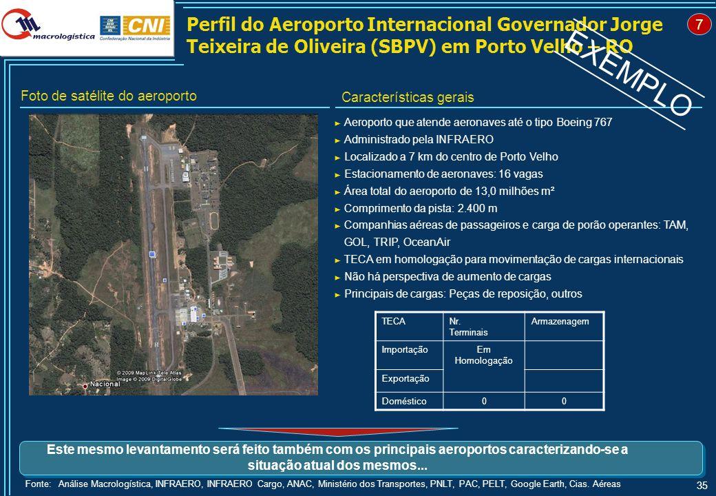 Domésticas Internacionais. Movimentação de Cargas e Principais Rotas do Aeroporto de Porto Velho – RO.
