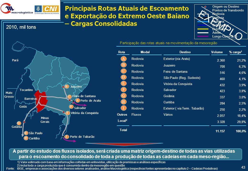 Principais Rotas Atuais de Passagem da Região Sul – Cargas Consolidadas