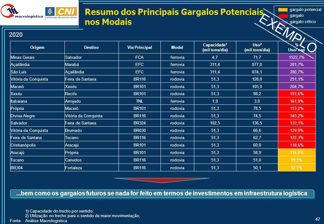 Resumo dos Principais Gargalos Atuais nos Portos Organizados – 2010 e 2020