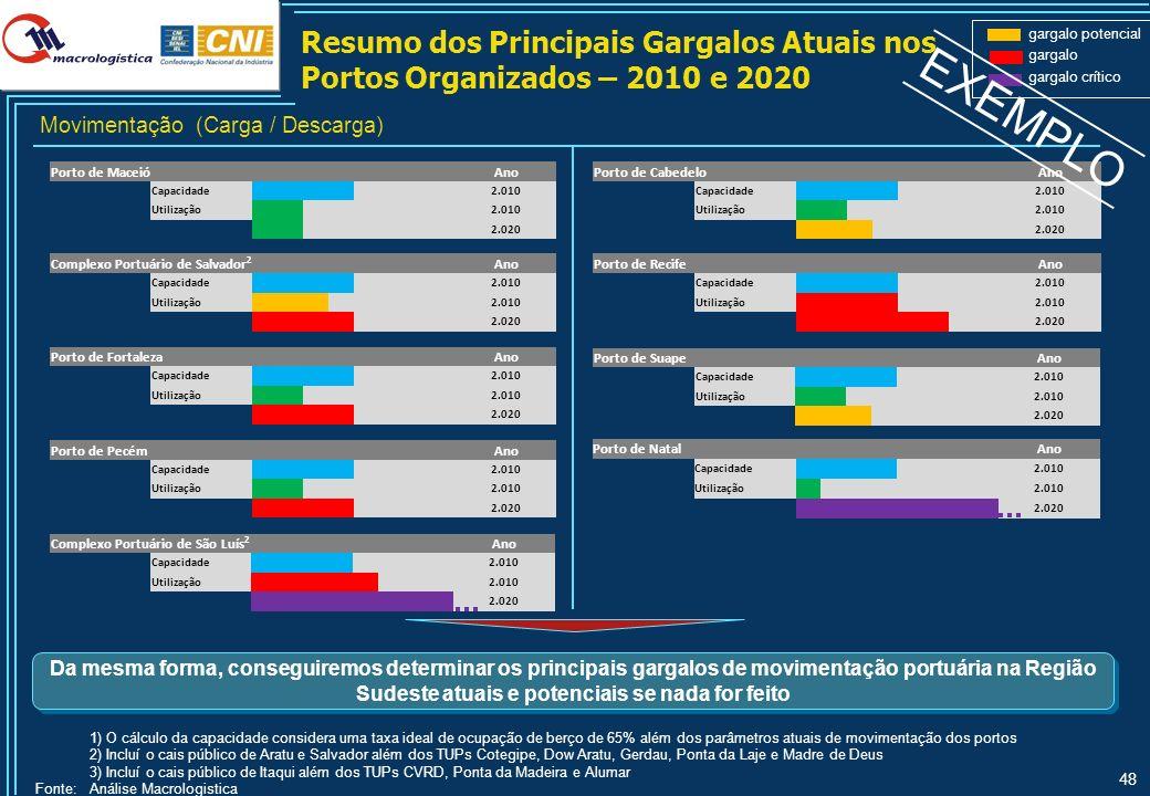 Eixo de Integração Atual da Rodo-via BR-101 SP – Porto Alegre