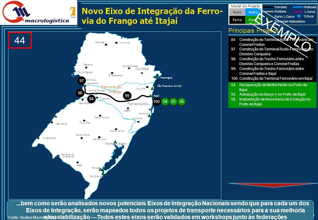 EXEMPLO Construção da Ferrovia Norte-Sul entre Panorama e Rio Grande