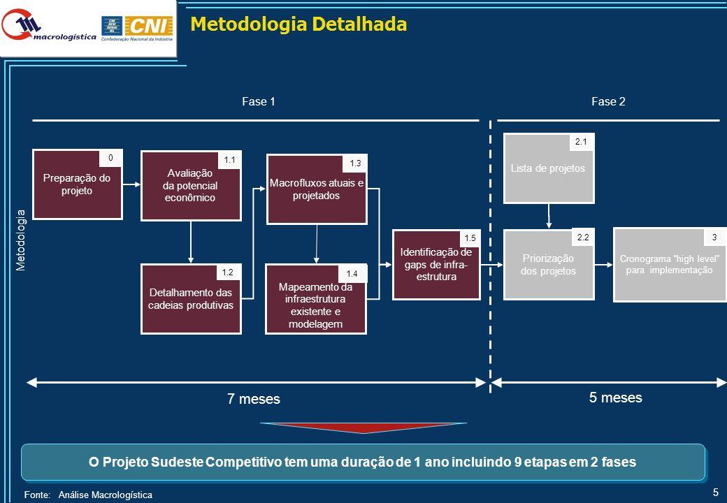 II – Metodologia Cadeias produtivas selecionadas