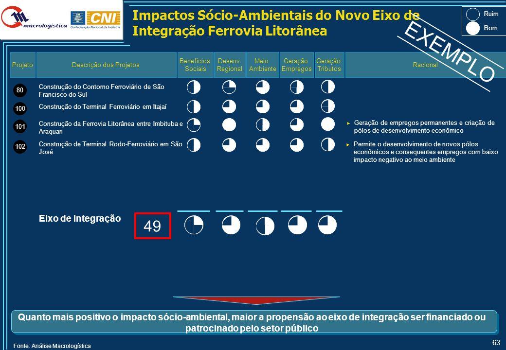 Priorização dos Eixos de Integração Eliminando os Eixos Alternativos com Menor Competitividade – Volumes de 2020