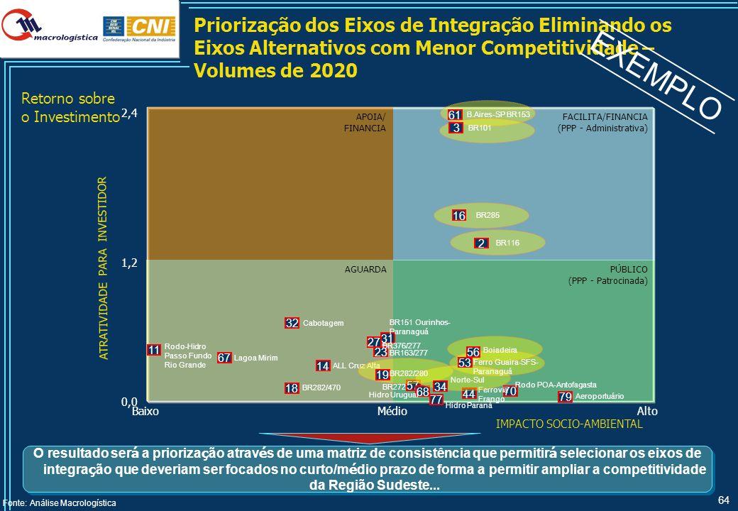 Custo Logístico de Transporte da Região Sul com os Volumes de 2020: