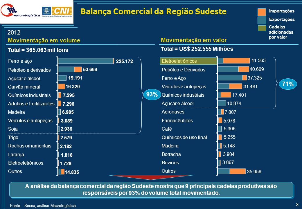 Produtos Estratégicos na Balança Comercial da Região Sudeste