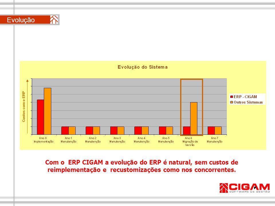Evolução Custos com o ERP.