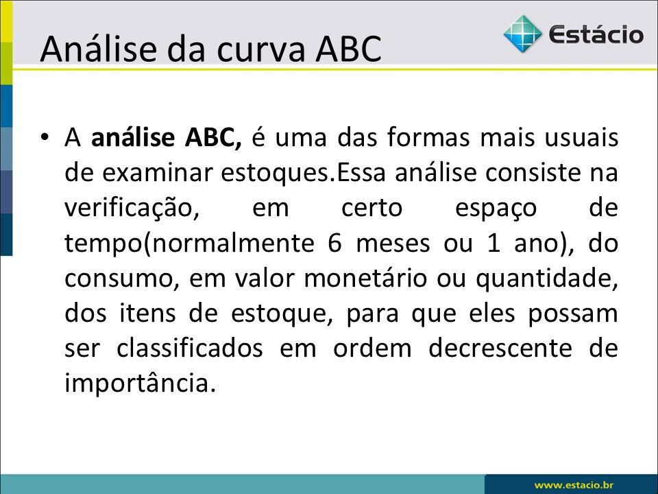 Análise da curva ABC