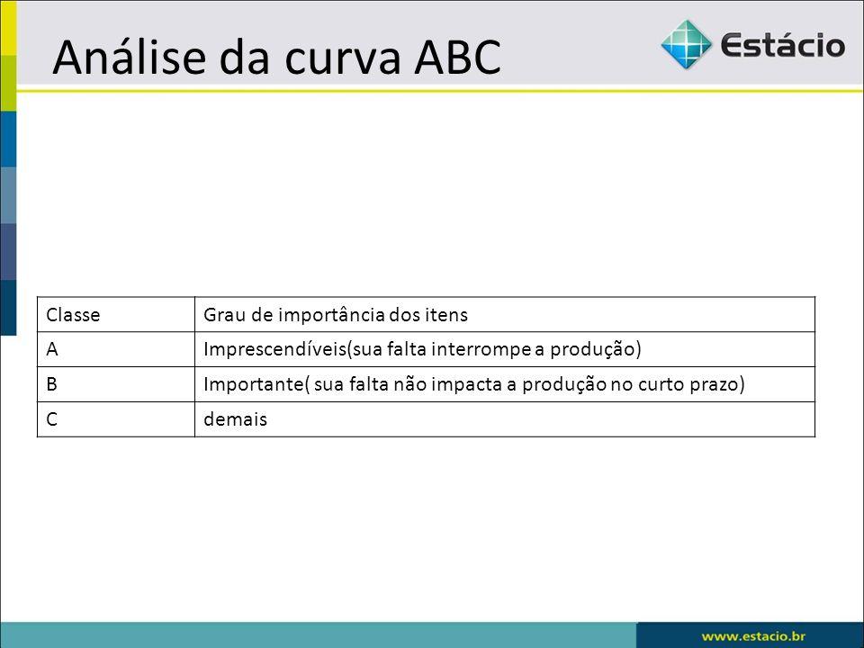 Análise da curva ABC Classe Grau de importância dos itens A