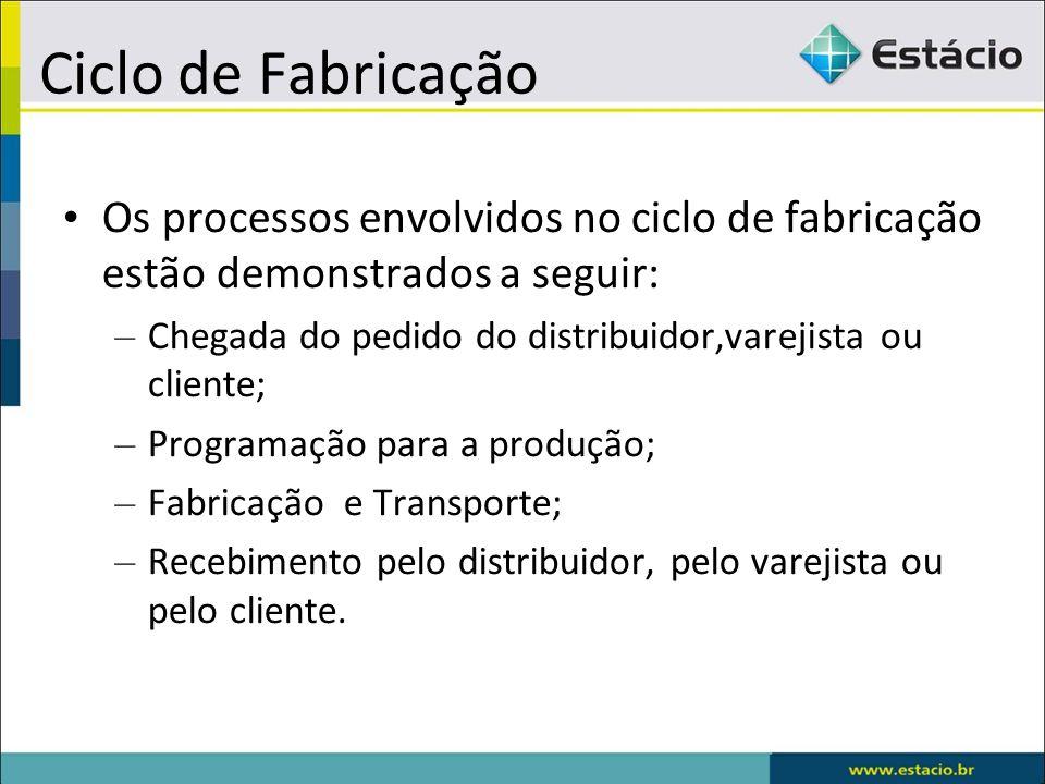 Ciclo de Fabricação Os processos envolvidos no ciclo de fabricação estão demonstrados a seguir: