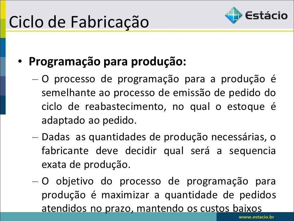 Ciclo de Fabricação Programação para produção: