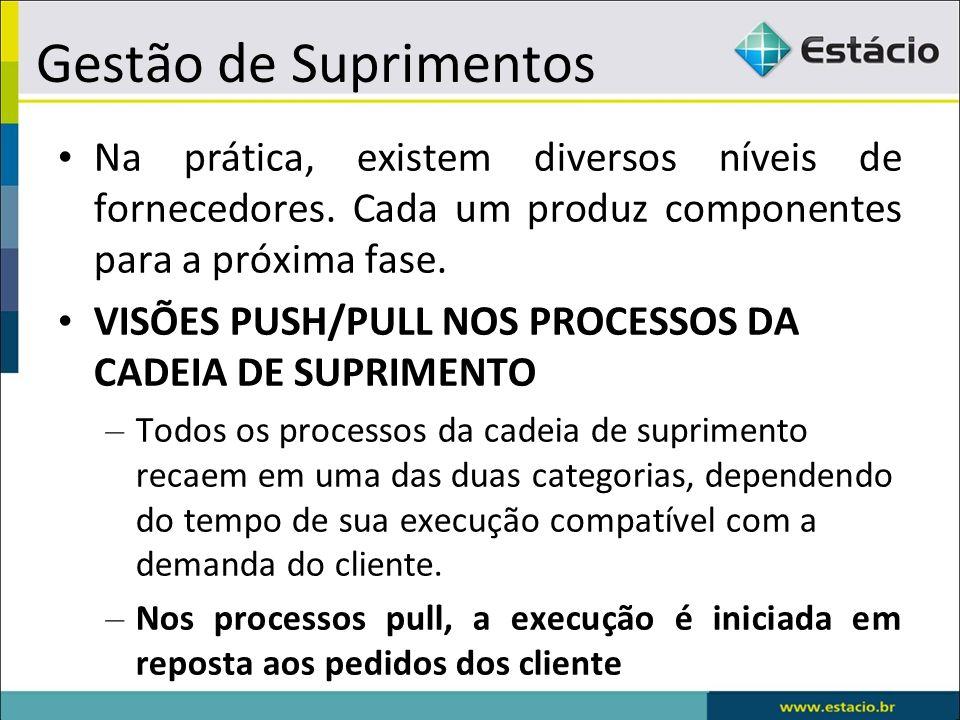 Gestão de Suprimentos Na prática, existem diversos níveis de fornecedores. Cada um produz componentes para a próxima fase.